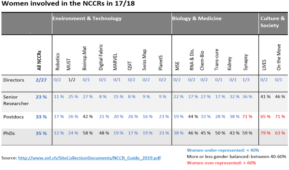 Women in the NCCRs